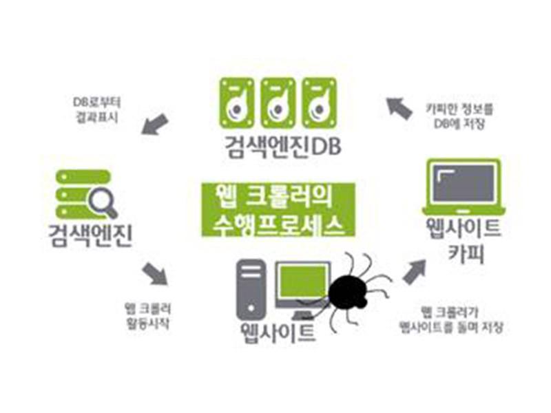 기록물 웹 크롤러(Web Crawler)